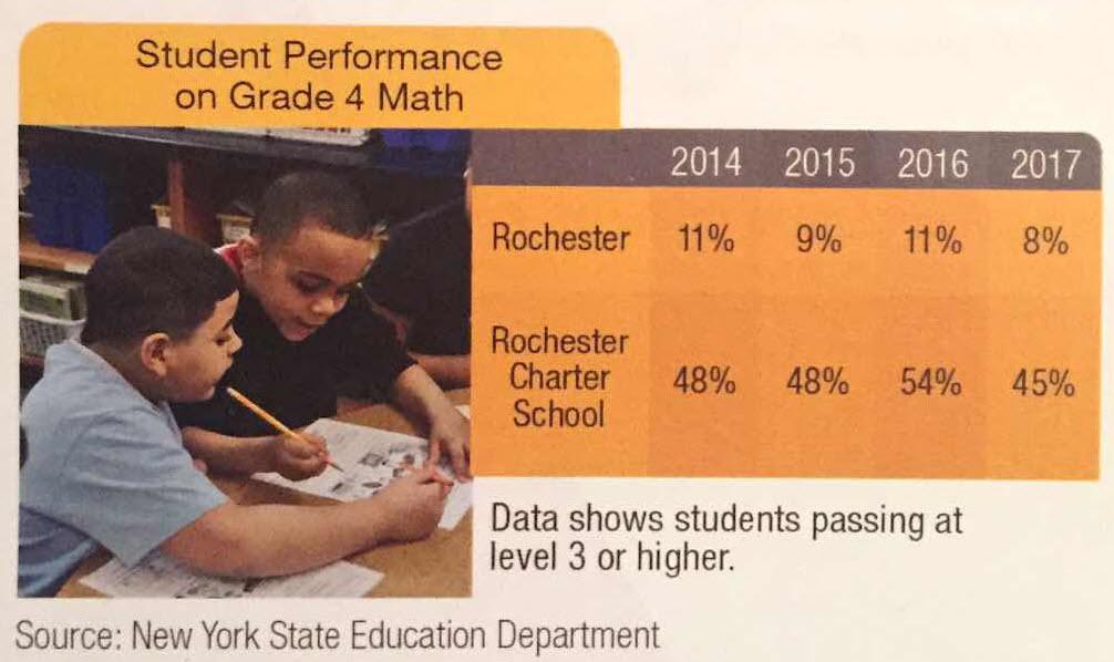 Performance - Grade 4 Math